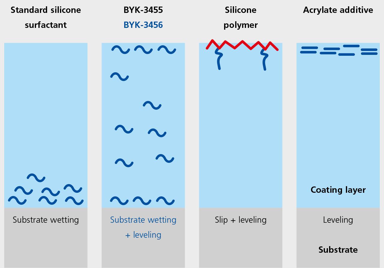 BYK-3456——与标准助剂对比的作用方式