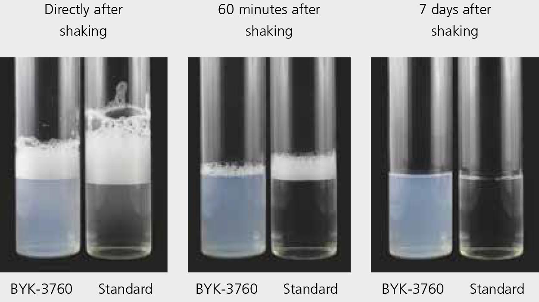 BYK-3760 - 非常低的稳泡性
