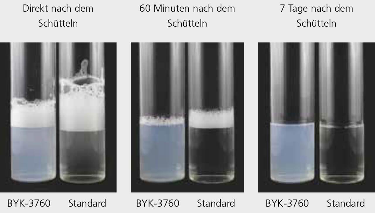 BYK-3760 – Sehr geringe Schaumstabilisierung