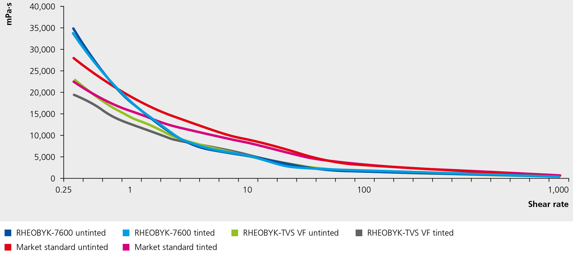 RHEOBYK-7600 – Very Good Viscosity Stability After Tinting